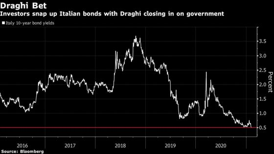 Italian Bond Yields Fall to Record Low as Investors Back Draghi