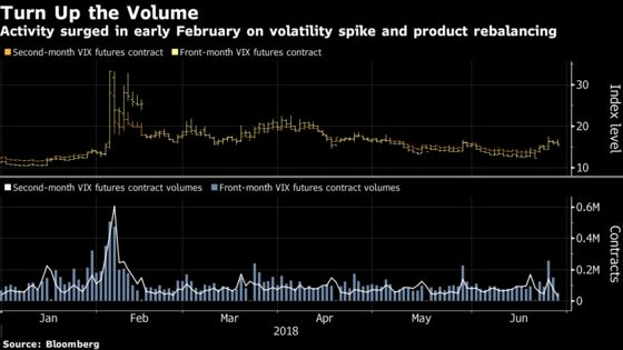 Hedge Fund That Made 6,000% on VIX Jump Bets on Next Blow-Up