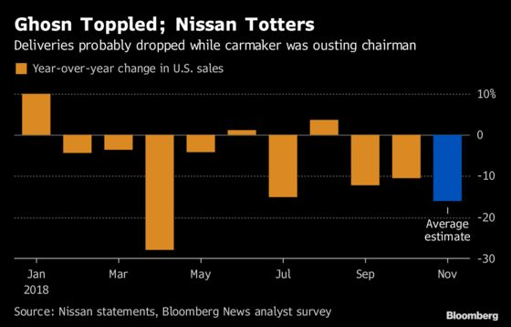 Nissan With No Ghosn May Portend New Normal of Lower U.S. Sales
