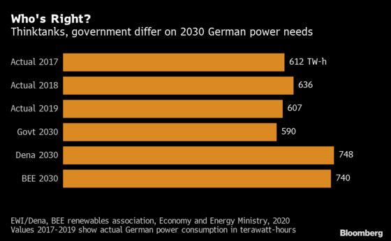 Germany's Climate Targets at Risk After Underestimating Electricity Needs