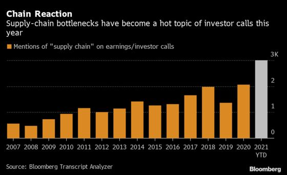 Supply-Chain Chatter Hits Record Highs on Earnings Calls