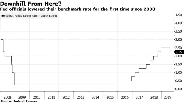 Fed officials lowered their benchmark rate for the first time since 2008