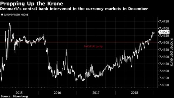 A Top-Rated Haven Just Began Interventions to Buoy Its Currency