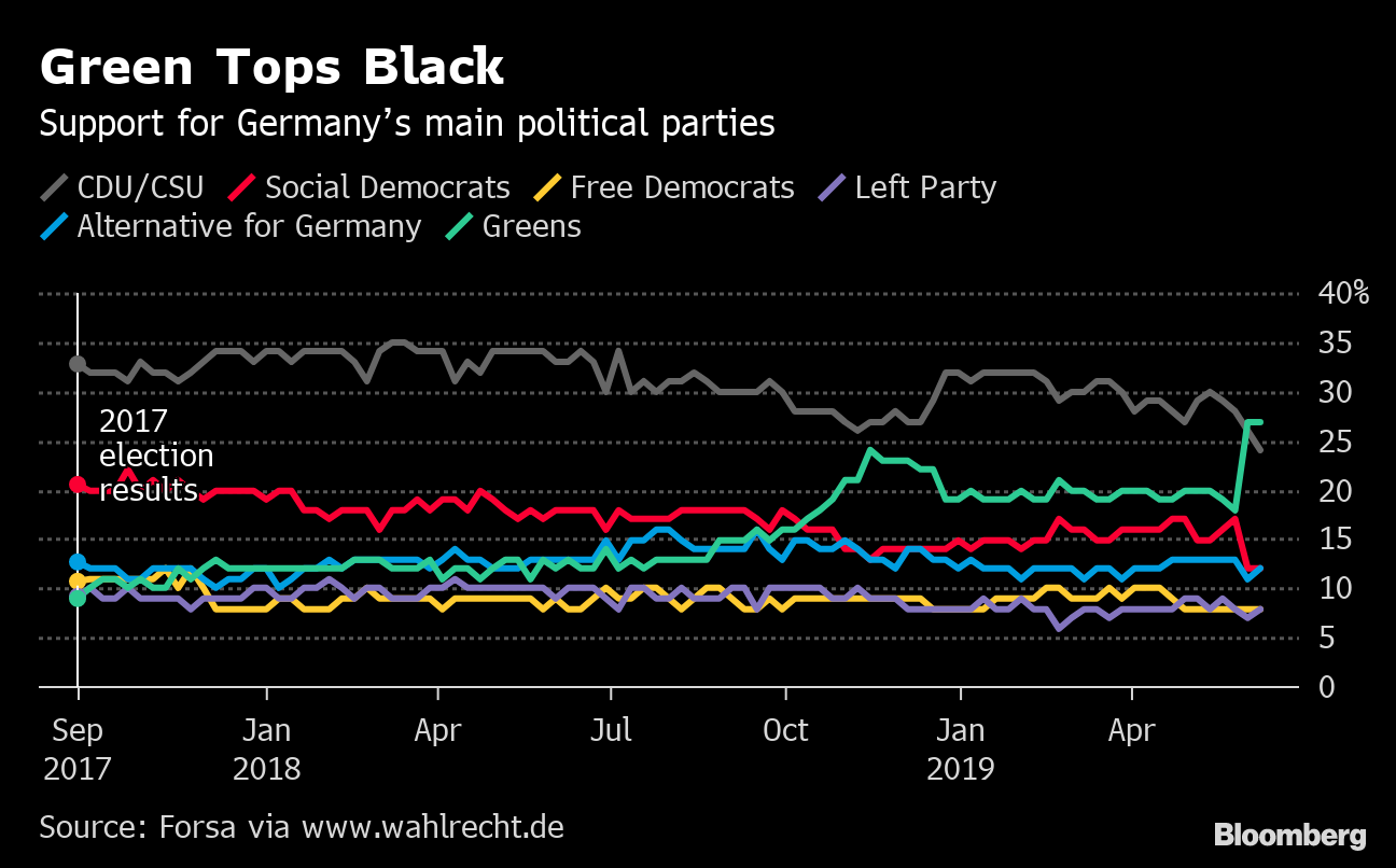 In Merkel's Twilight, German Greens Ride to Brink of Power - Bloomberg