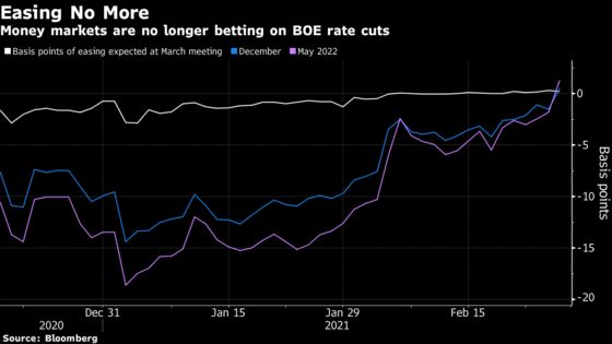 U.K. Money Markets Are No Longer Wagering Bets on BOE Rate Cuts
