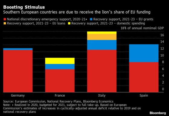 What EU Recovery Stimulus Means for Economic Output
