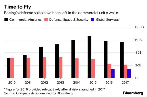 Boeing Finds Surprise Asset for Defense Comeback: Old Warplanes