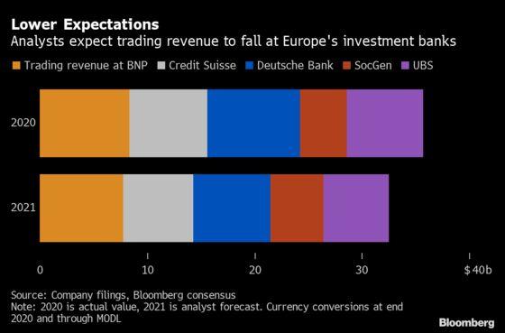 SocGen, Credit Suisse Profit as Trading Boom Endures Into 2021
