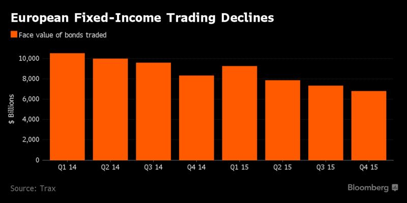 Trading bonds electronically
