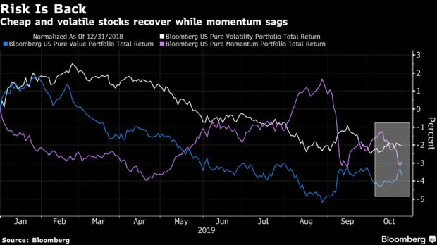 Cheap and volatile stocks recover while momentum sags