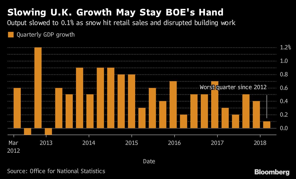 Has the United Kingdom  economy stalled?