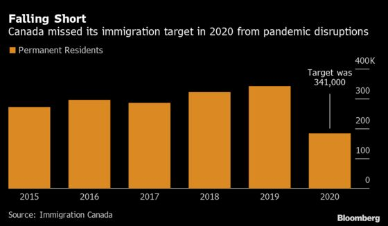 Immigration to Canada Falls by Half on Pandemic Disruptions