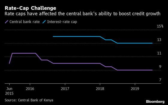 Kenya Set to Retain Rate-Cap Law Opposed by Central Bank Chief