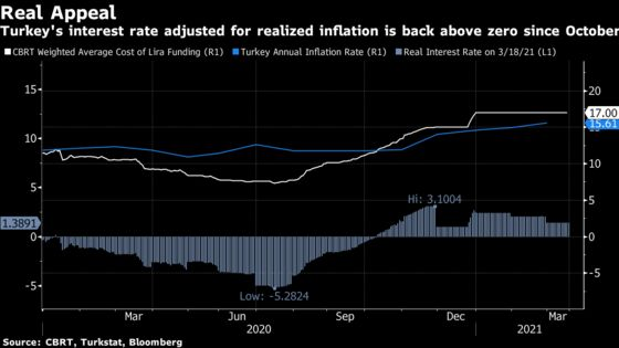 Turkey Set to Hike Rates as Inflation Risks Grow: Decision Guide