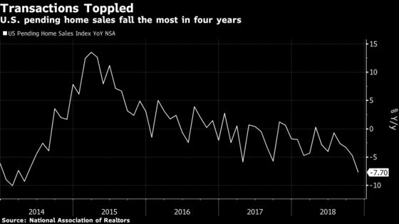 U.S. Pending Home Sales Post Surprise Drop as Market Struggles
