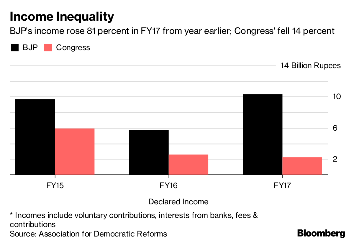 India's Opposition Party Is Running Out of Cash - Bloomberg