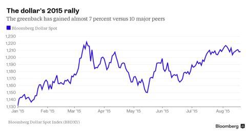 Chart: Dollar strength this year