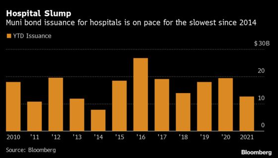 Hospital Muni-Bond Issuance on Track for Slowest Year Since 2014
