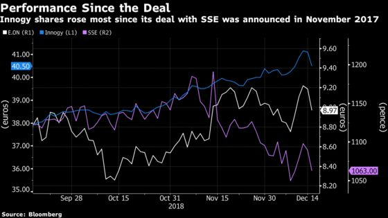 What's Next for British Power Suppliers After Collapse of Merger