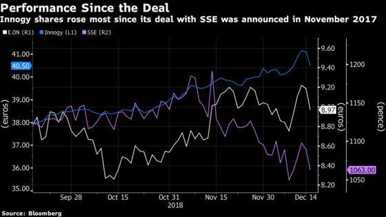 SSE Pulls the Plug on U.K. Energy Retail Merger With Innogy