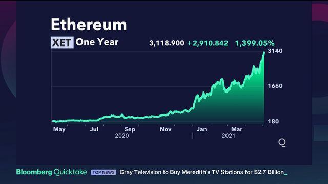 Kas yra Bitcoin rinka?