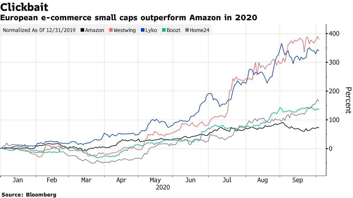 European e-commerce small caps outperform Amazon in 2020