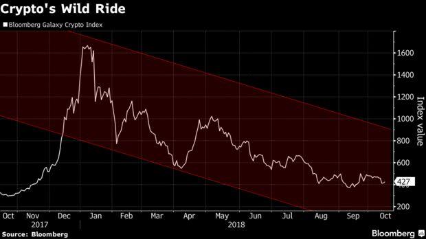 Индекс на Bloomberg за криптовалути