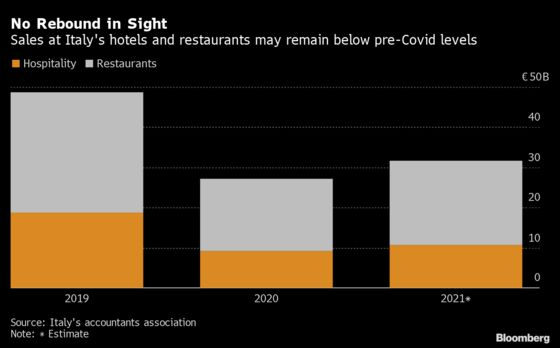 Italy's Hotels and Restaurants Brace for Another Bad Year