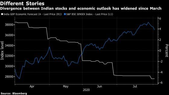 India Has Biggest Disconnect Between Stock Rally, Economic Gloom