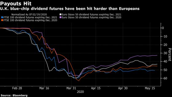 Britain's Fat Dividends FaceBiggest Slimdown in Europe