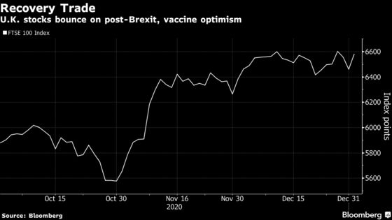 U.K. Stocks Start 2021 With Rally as Vaccine News Fuels Appetite