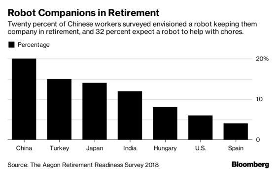 The World Isn't Prepared for Retirement