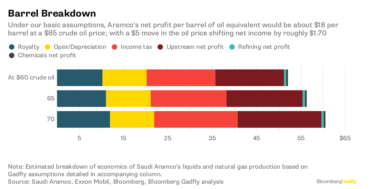 The Saudi Aramco IPO Math Problem: Cash > Barrels - Bloomberg
