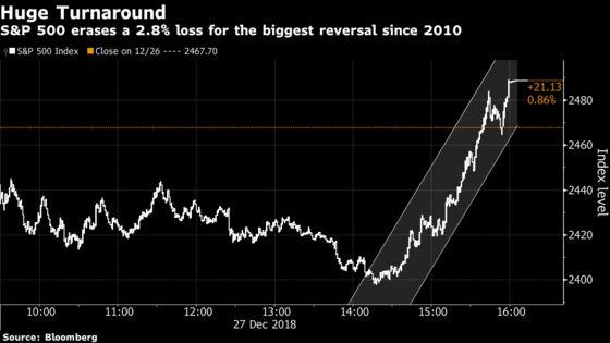 Biggest Stock Reversal Since 2010 Rings of Bear Market Bounce