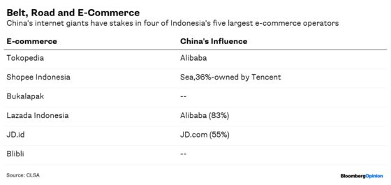 China Goes for Broke in Indonesian E-Commerce
