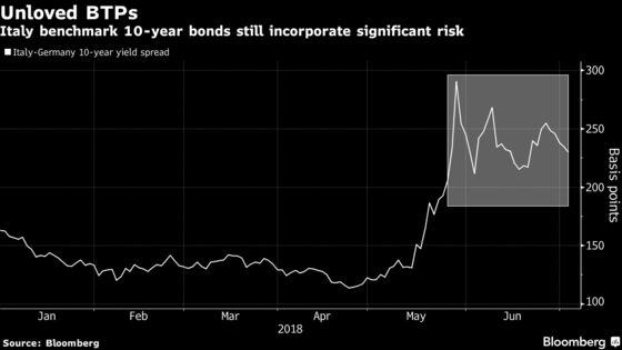 Italian Bonds Lure Buyer in Shape of $1.6 Billion Hedge Fund