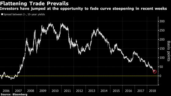 Bond Traders Are Taking Every Opportunity to Fade the Steepener