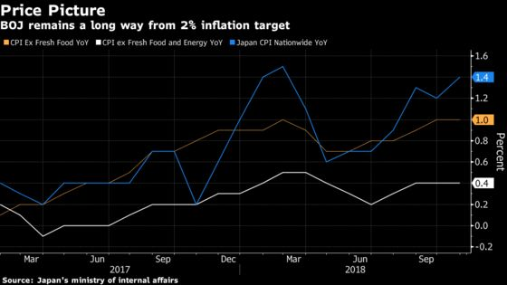 Japan's Inflation Stalls at 1% as Risks to Price Gains Gather