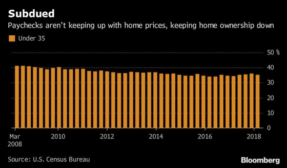 U.S. Homeownership Expected to Rise for the Young