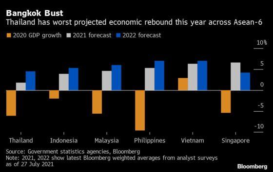 Thailand Risks First Double-Dip Recession Since 1998 Crisis