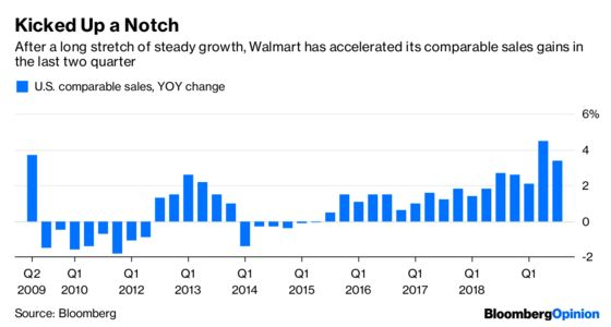 Walmart's Roar Is Getting Loud Enough to Rattle Amazon