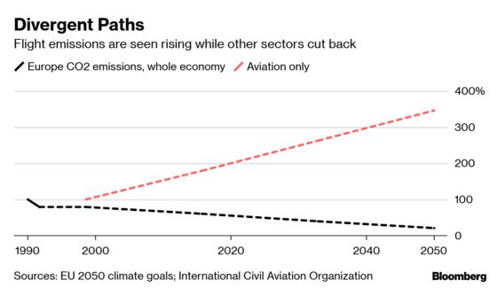 Airlines Were Supposed to Fix Their Pollution Problem.It's Just Getting Worse