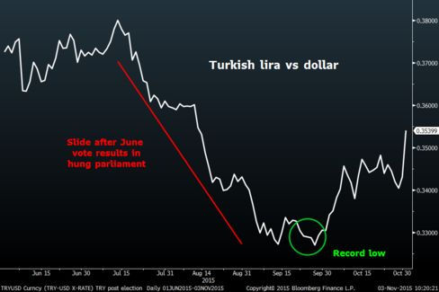 The lira has rallied after a conclusive result in the Nov. 1 election ended a period of political instability