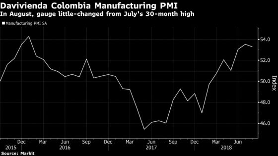 Davivienda Colombia Manufacturing PMI Production Index at 55.6