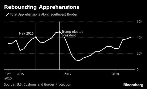 Prison Operators Could Cash In on Trump's 'Zero Tolerance' Immigration Policy