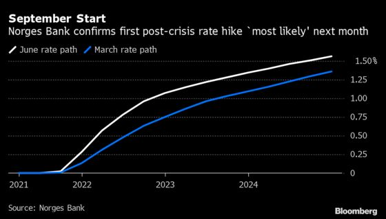 Norway's First Rate Hike Since Crisis Flagged for September