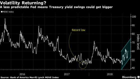 Bond Traders Face More Volatility as Fed Uncertainty Increases