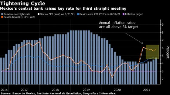 Mexico Raises Key Rate a Third Time Amid Jump in Prices