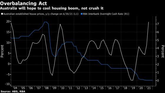 Australia Tweaks Loan Buffers to Cool Red-Hot Housing Market