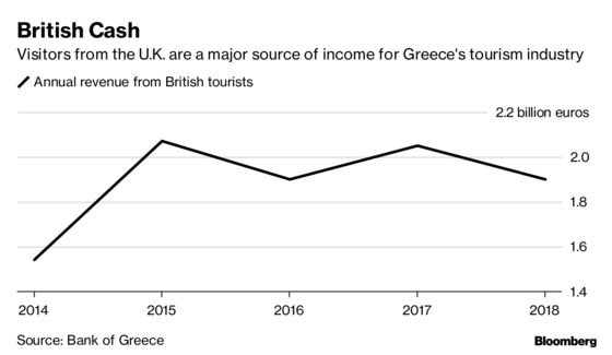 Greece Braces for Tourism Hit From No-Deal Brexit
